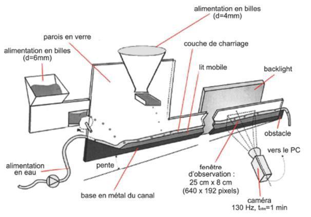 Schéma du canal et des distributeurs de particules (Schéma Böhm, modifié par Hergault)