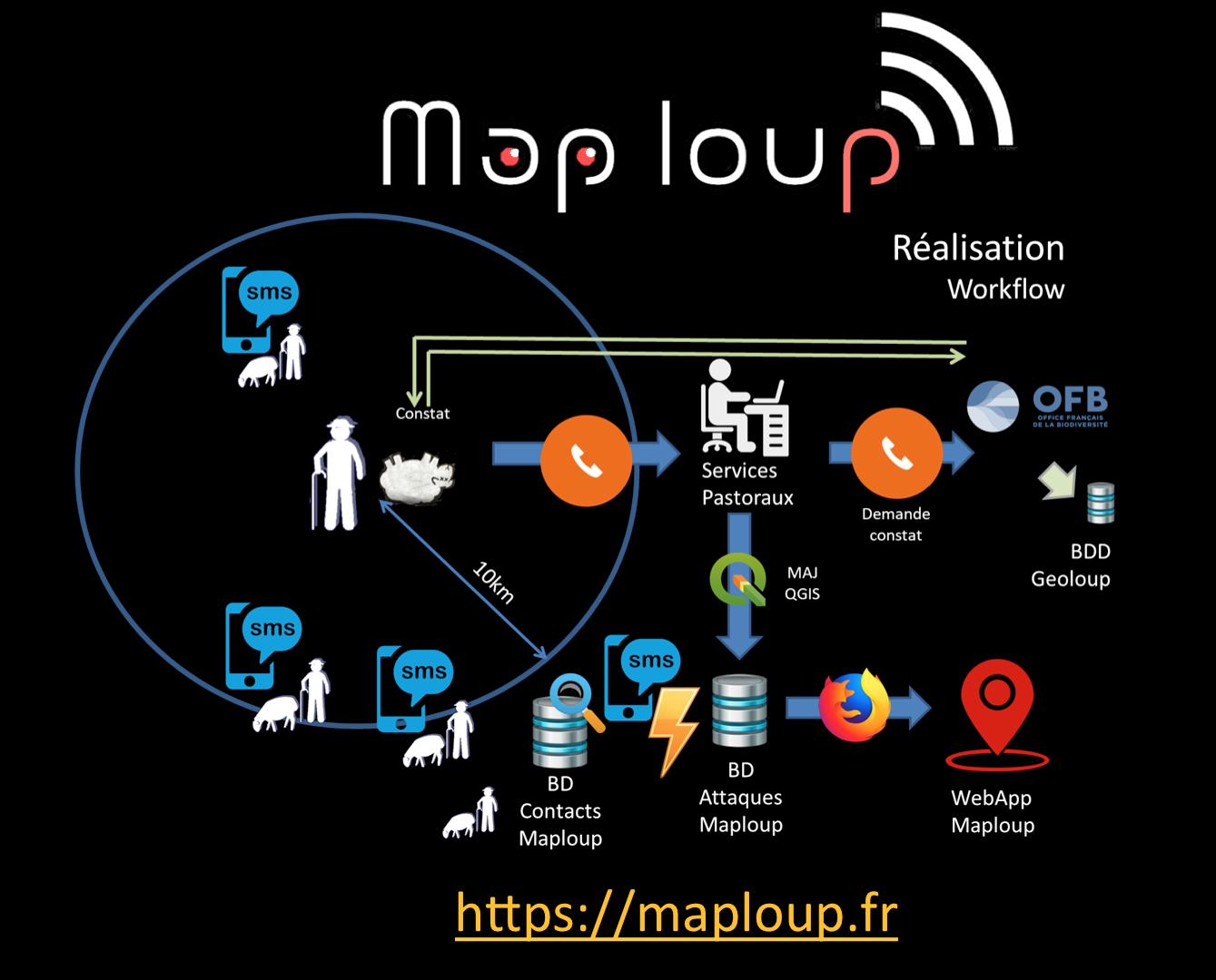 Le logigramme de l'application MapLoup. © Frédéric Bray